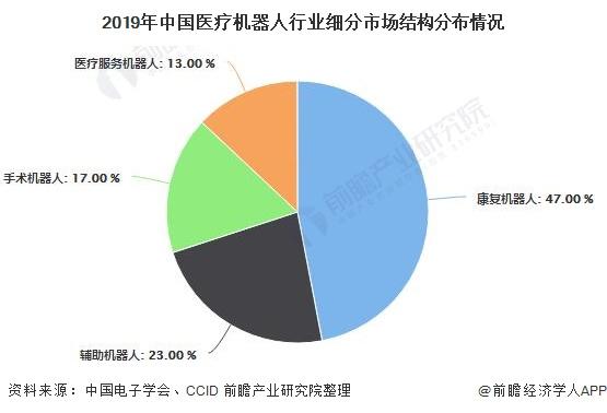 2019年中国医疗机器人行业细分市场结构分布情况