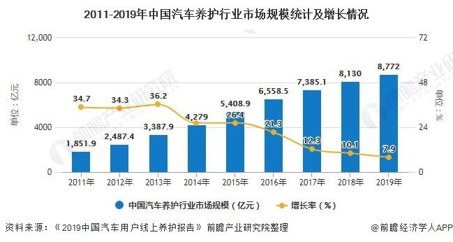2011-2019年中国汽车养护行业市场规模统计及增长情况