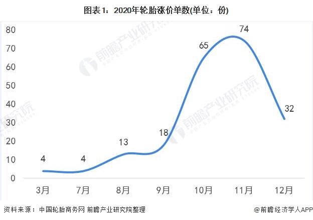 图表1:2020年轮胎涨价单数(单位:份)