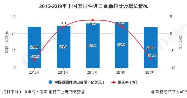 2015-2019年中國緊固件進口金額統計及增長情況