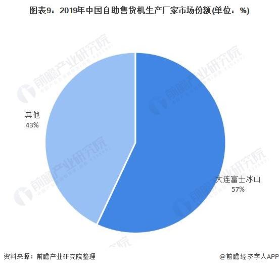 图表9:2019年中国自助售货机生产厂家市场份额(单位:%)