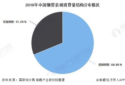 2019年中国钢管表观消费量结构分布情况