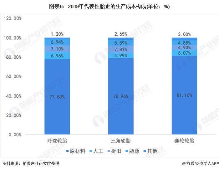 图表6:2019年代表性胎企的生产成本构成(单位:%)