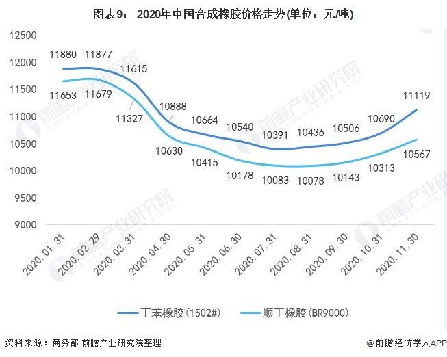 图表9: 2020年中国合成橡胶价格走势(单位:元/吨)