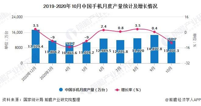 2019-2020年10月中国手机月度产量统计及增长情况