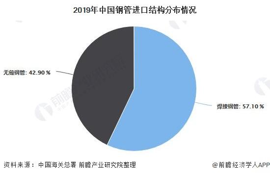 2019年中国钢管进口结构分布情况