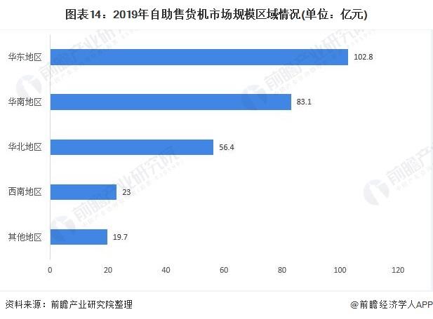 图表14:2019年自助售货机市场规模区域情况(单位:亿元)