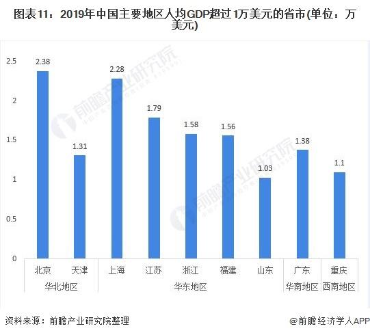图表11:2019年中国主要地区人均GDP超过1万美元的省市(单位:万美元)