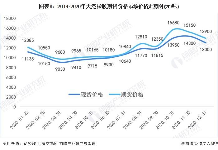 图表8:2014-2020年天然橡胶期货价格市场价格走势图(元/吨)