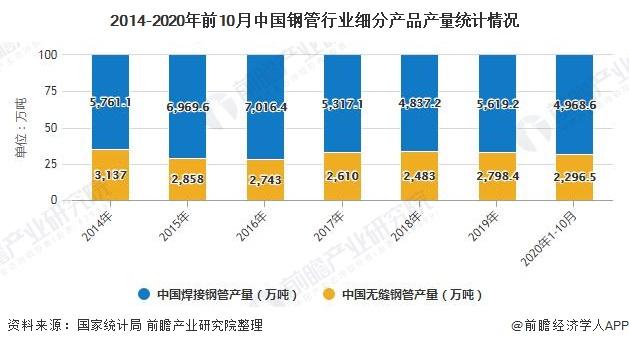 2014-2020年前10月中国钢管行业细分产品产量统计情况
