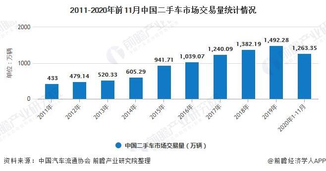 2011-2020年前11月中国二手车市场交易量统计情况