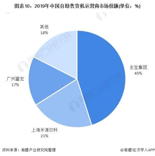 图表10:2019年中国自助售货机运营商市场份额(单位:%)
