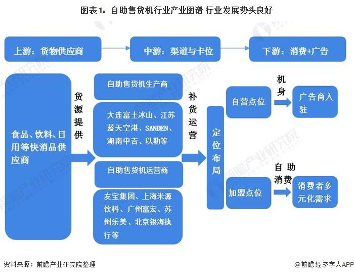 图表1:自助售货机行业产业图谱 行业发展势头良好