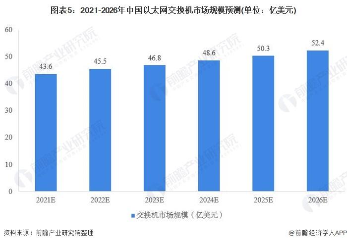 图表5:2021-2026年中国以太网交换机市场规模预测(单位:亿美元)