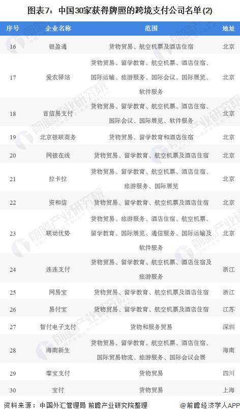 图表7:中国30家获得牌照的跨境支付公司名单(2)