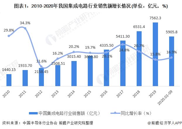 圖表1:2010-2020年我國集成電路行業銷售額增長情況(單位:億元,%)