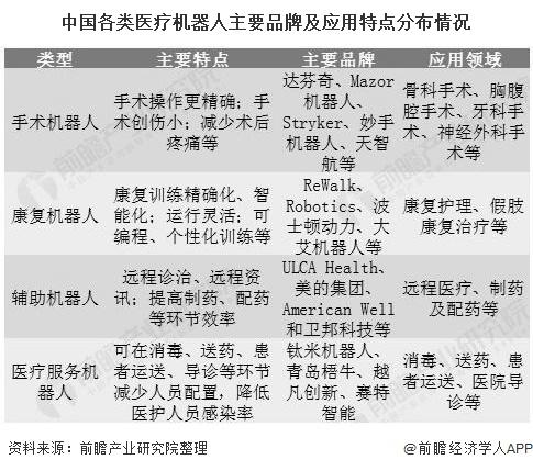 中国各类医疗机器人主要品牌及应用特点分布情况