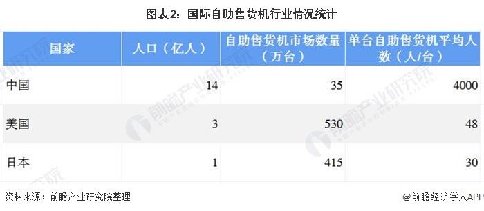 图表2:国际自助售货机行业情况统计