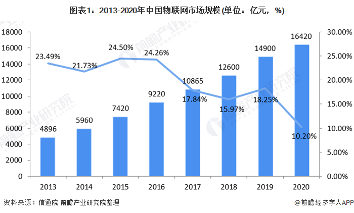 图表1:2013-2020年中国物联网市场规模(单位:亿元,%)