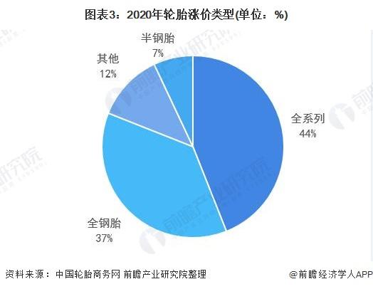 图表3:2020年轮胎涨价类型(单位:%)