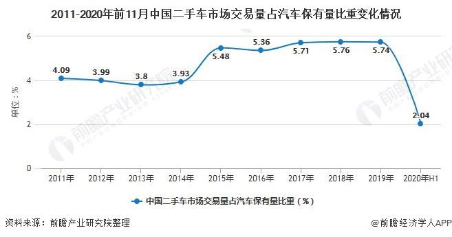 2011-2020年前11月中国二手车市场交易量占汽车保有量比重变化情况