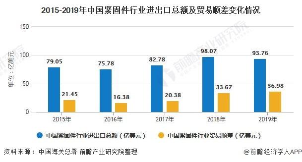 2015-2019年中國緊固件行業進出口總額及貿易順差變化情況