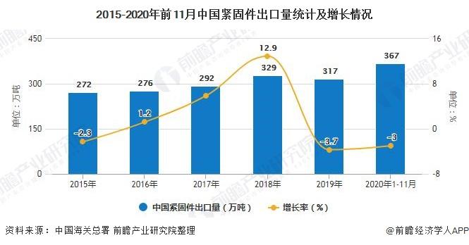 2015-2020年前11月中國緊固件出口量統計及增長情況