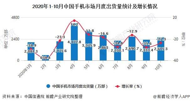 2020年1-10月中国手机市场月度出货量统计及增长情况