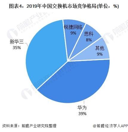 图表4:2019年中国交换机市场竞争格局(单位:%)