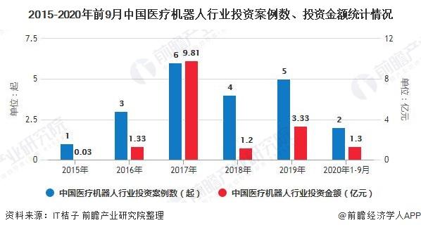 2015-2020年前9月中国医疗机器人行业投资案例数、投资金额统计情况