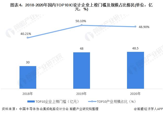 圖表4:2018-2020年國內TOP10 IC設計企業上榜門檻及規模占比情況(單位:億元,%)