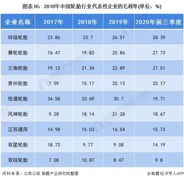 图表10:2019年中国轮胎行业代表性企业的毛利率(单位:%)