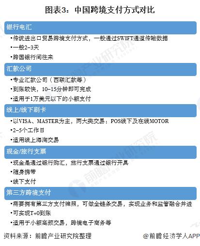 图表3:中国跨境支付方式对比