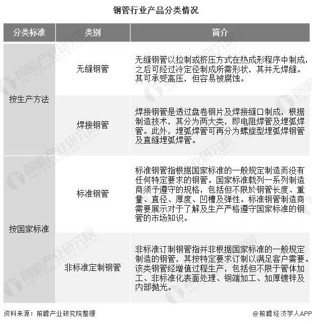 钢管行业产品分类情况