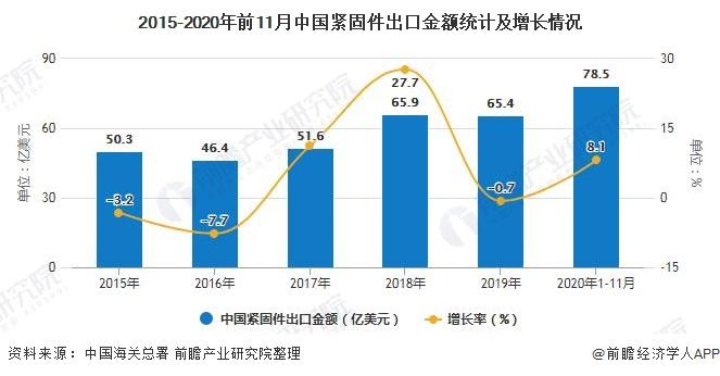 2015-2020年前11月中國緊固件出口金額統計及增長情況