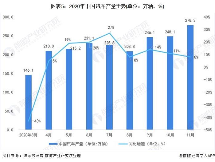 图表5:2020年中国汽车产量走势(单位:万辆,%)