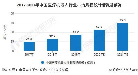 2017-2021年中国医疗机器人行业市场规模统计情况及预测