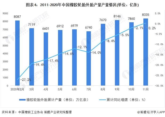 图表4:2011-2020年中国橡胶轮胎外胎产量产量情况(单位:亿条)