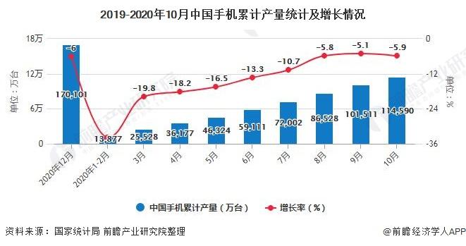 2019-2020年10月中国手机累计产量统计及增长情况