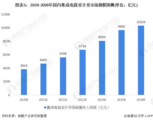 圖表5:2020-2026年國內集成電路設計業市場規模預測(單位:億元)