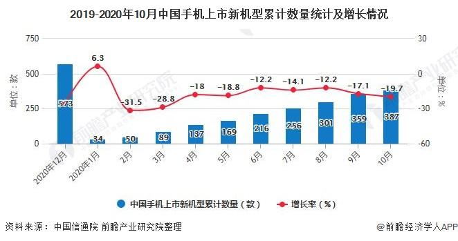 2019-2020年10月中国手机上市新机型累计数量统计及增长情况