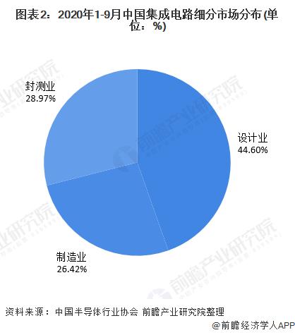 圖表2:2020年1-9月中國集成電路細分市場分布(單位:%)