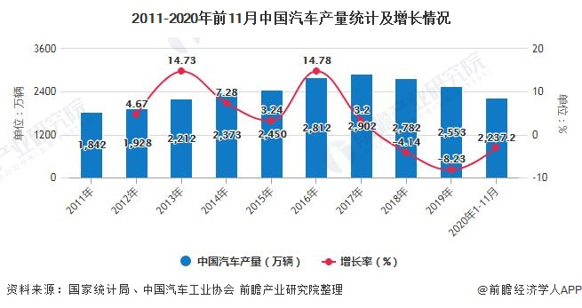 2011-2020年前11月中国汽车产量统计及增长情况