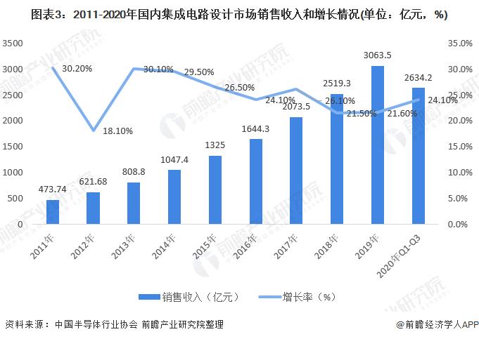 圖表3:2011-2020年國內集成電路設計市場銷售收入和增長情況(單位:億元,%)