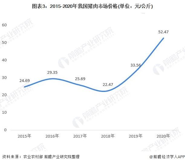 图表3:2015-2020年我国猪肉市场价格(单位:元/公斤)