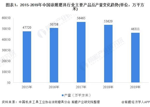 图表1:2015-2019年中国涂附磨具行业主要产品总产量变化趋势(单位:万平方米)