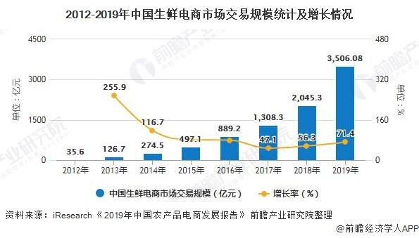 2012-2019年中国生鲜电商市场交易规模统计及增长情况