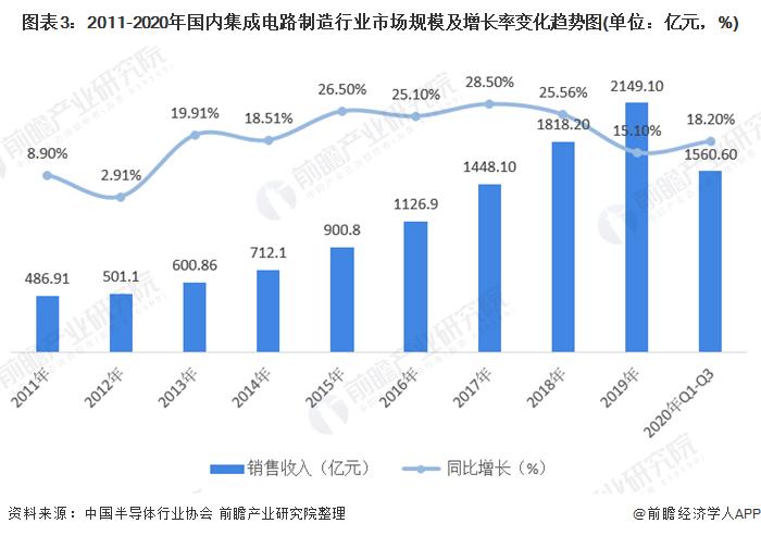 图表3:2011-2020年国内集成电路制造行业市场规模及增长率变化趋势图(单位:亿元,%)