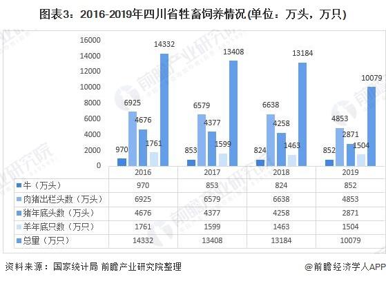 图表3:2016-2019年四川省牲畜饲养情况(单位:万头,万只)