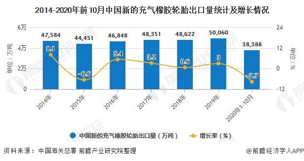 2014-2020年前10月中国新的充气橡胶轮胎出口量统计及增长情况